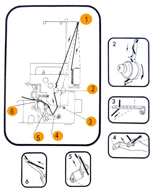 Как заправить нитку в правый