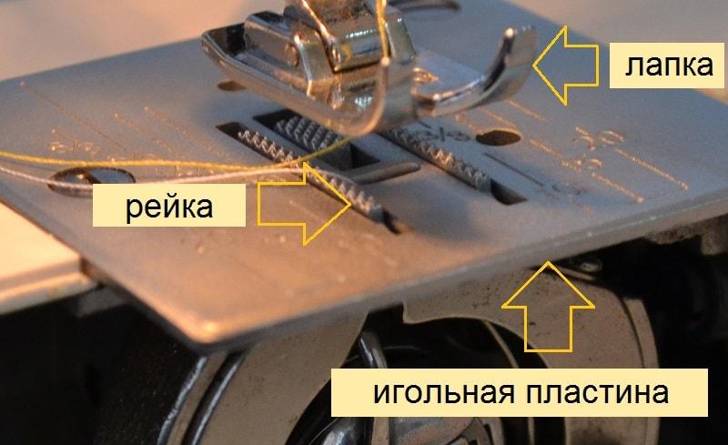 Взаимодействие рейки и иглы