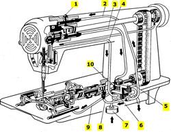 швейная машина 97 класса инструкция