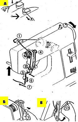 Как заправить нитку - Мини Ягуар