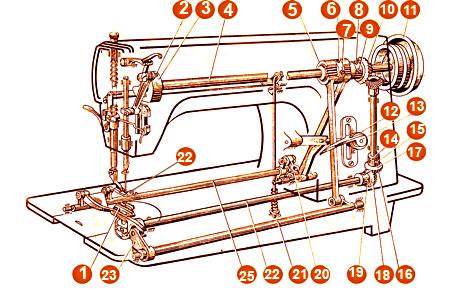 Устройство и работа швейной машины 1022 класса