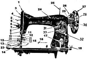 швейная машинка 1-м подольск инструкция