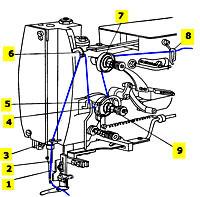 Заправка верхней нитки петельной машины 25 класса