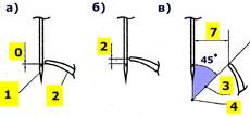 Параметры зазоров челночного хода для Веритас
