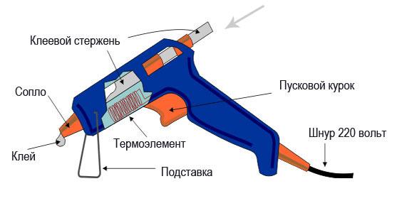 как работать с клеевым пистолетом инструкция - фото 3