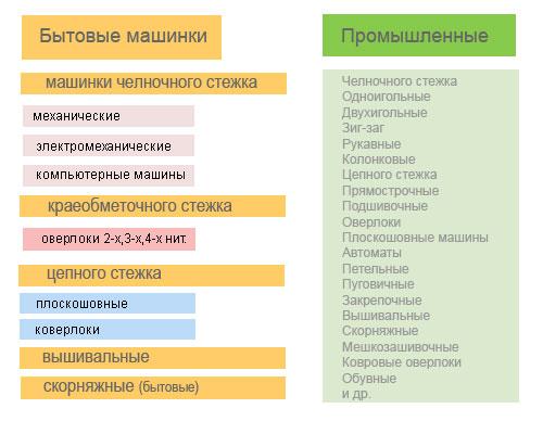 Классификация бытовых швейных машин
